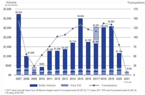 Office historical sales