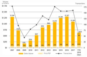 Industrial Historical Sales, 2006 - April 2018