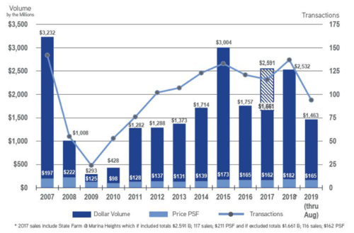 Office-Historical-Sales