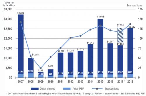 Office Historical Sales, 2006 - December 2018