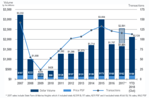 Office Historical Sales, 2006 - October 2018