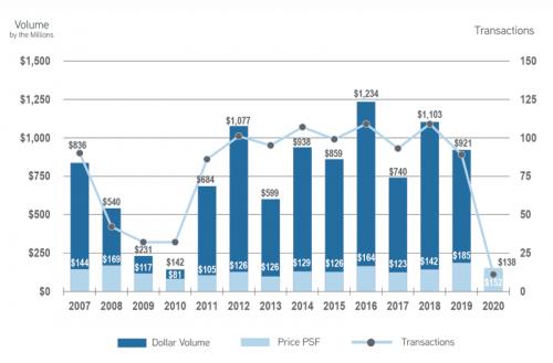 Retail--Historical-Sales