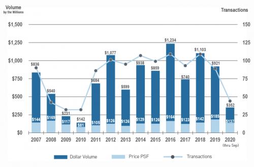 Retail historical sales